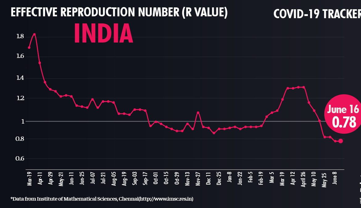 India's R-value once again close to 1, Kerala bags top spot